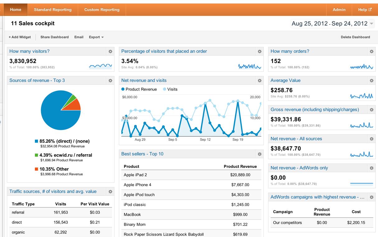 Reportes de Ecommerce en la Página Principal de Google Analytics